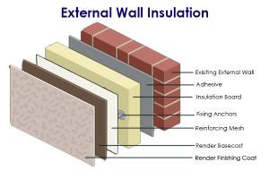 External Wall Insulation Cork Mcauliffe Bros Plastering
