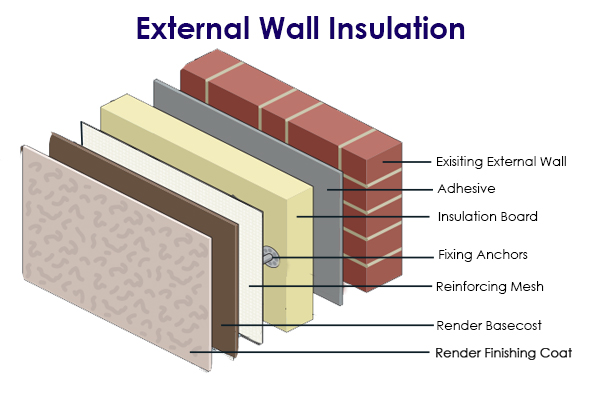 External Wall Insulation Cork Mcauliffe Bros Plastering